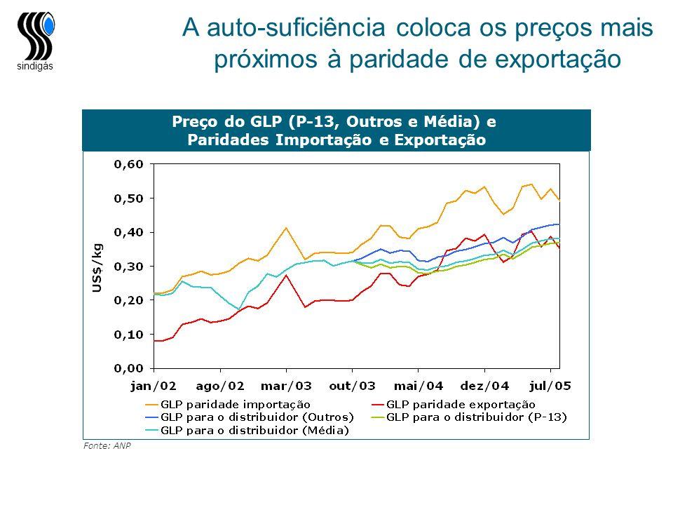 sindigás A auto-suficiência coloca os preços mais próximos à paridade de exportação Preço do GLP (P-13, Outros e Média) e Paridades Importação e Expor
