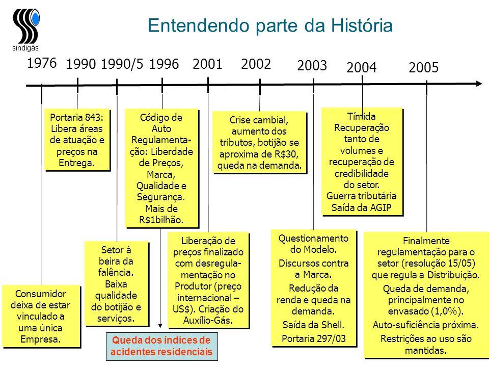 sindigás Queda dos índices de acidentes residenciais 1976 Consumidor deixa de estar vinculado a uma única Empresa. 1990/5 Setor à beira da falência. B