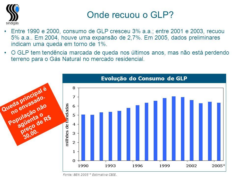 sindigás Onde recuou o GLP? Entre 1990 e 2000, consumo de GLP cresceu 3% a.a.; entre 2001 e 2003, recuou 5% a.a.. Em 2004, houve uma expansão de 2,7%.