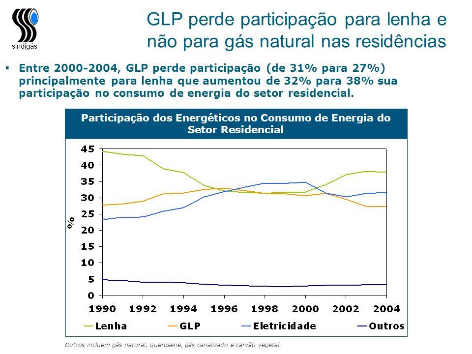 sindigás Participação dos Energéticos no Consumo de Energia do Setor Residencial Outros incluem gás natural, querosene, gás canalizado e carvão vegeta