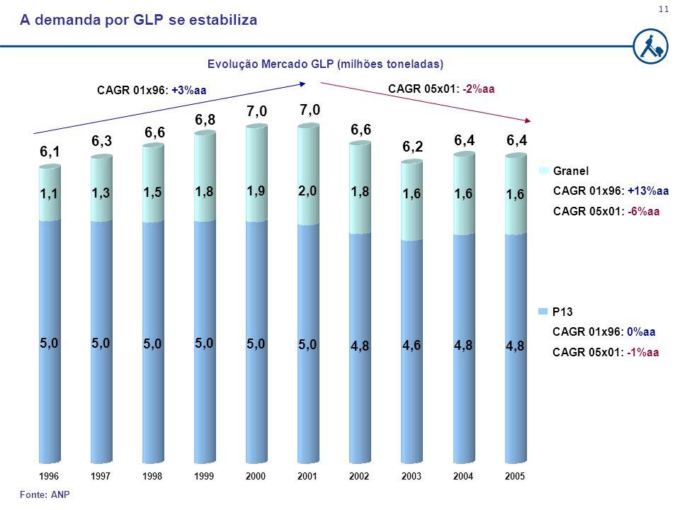 11 Fonte: ANP A demanda por GLP se estabiliza Evolução Mercado GLP (milhões toneladas) Granel CAGR 01x96: +13%aa CAGR 05x01: -6%aa 5,0 1,1 5,0 1,3 5,0