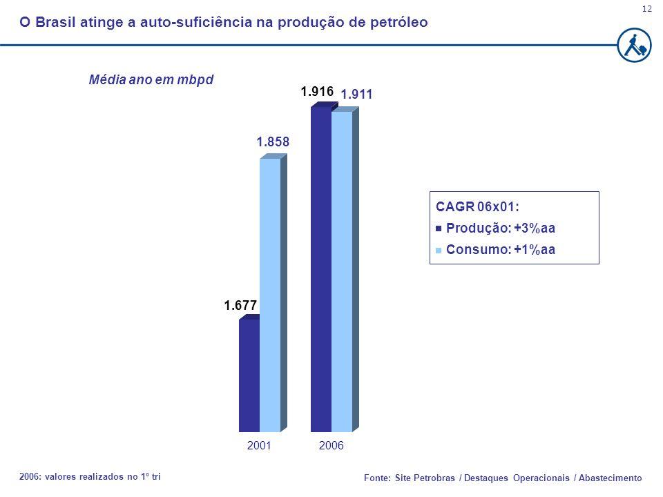 12 Fonte: Site Petrobras / Destaques Operacionais / Abastecimento Média ano em mbpd 1.677 1.858 1.916 1.911 20012006 CAGR 06x01: Produção: +3%aa Consu