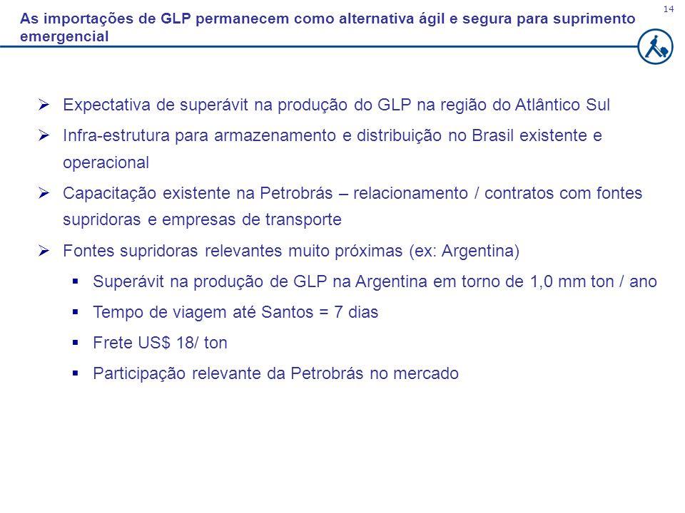 14 Expectativa de superávit na produção do GLP na região do Atlântico Sul Infra-estrutura para armazenamento e distribuição no Brasil existente e oper