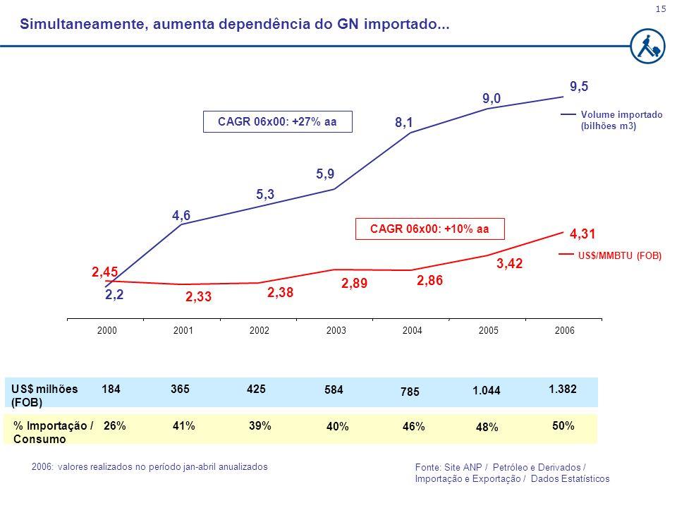 15 2006: valores realizados no período jan-abril anualizados Simultaneamente, aumenta dependência do GN importado... CAGR 06x00: +27% aa CAGR 06x00: +