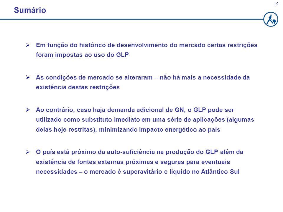 19 Sumário Em função do histórico de desenvolvimento do mercado certas restrições foram impostas ao uso do GLP As condições de mercado se alteraram –
