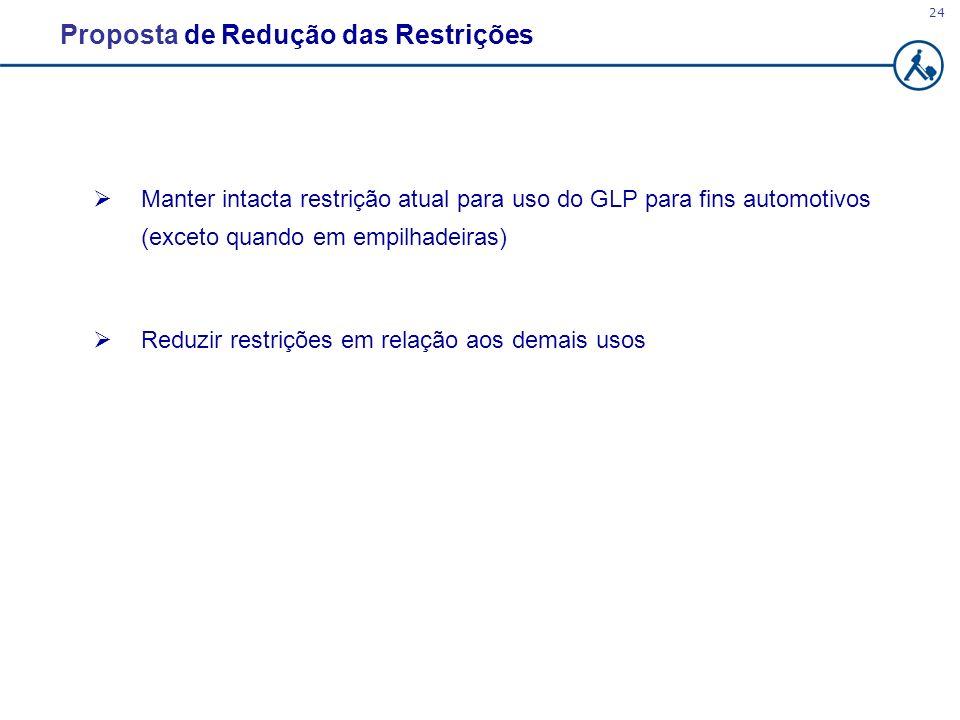 24 Proposta de Redução das Restrições Manter intacta restrição atual para uso do GLP para fins automotivos (exceto quando em empilhadeiras) Reduzir re