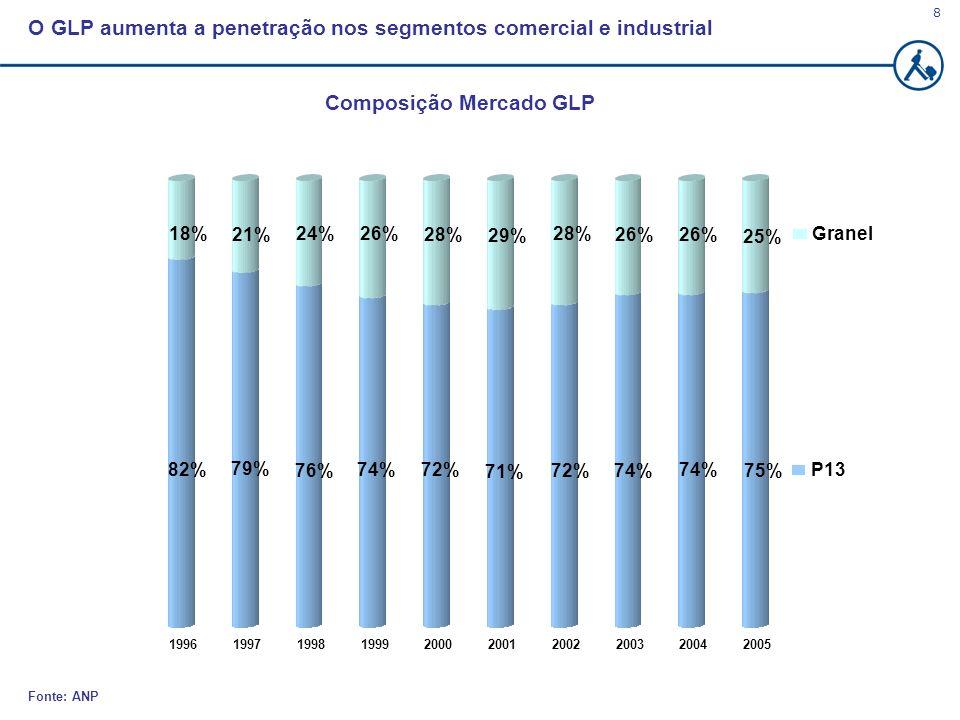 8 Fonte: ANP O GLP aumenta a penetração nos segmentos comercial e industrial Composição Mercado GLP 82% 18% 79% 21% 76% 24% 74% 26% 72% 28% 71% 29% 72