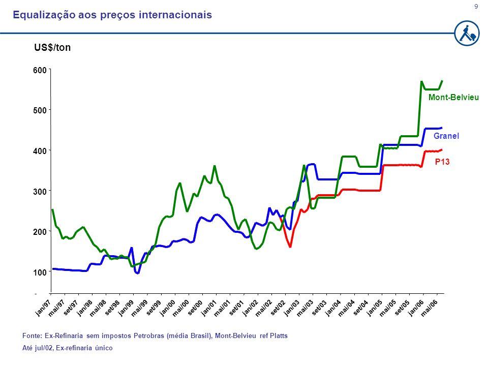 9 Fonte: Ex-Refinaria sem impostos Petrobras (média Brasil), Mont-Belvieu ref Platts Até jul/02, Ex-refinaria único Equalização aos preços internacion