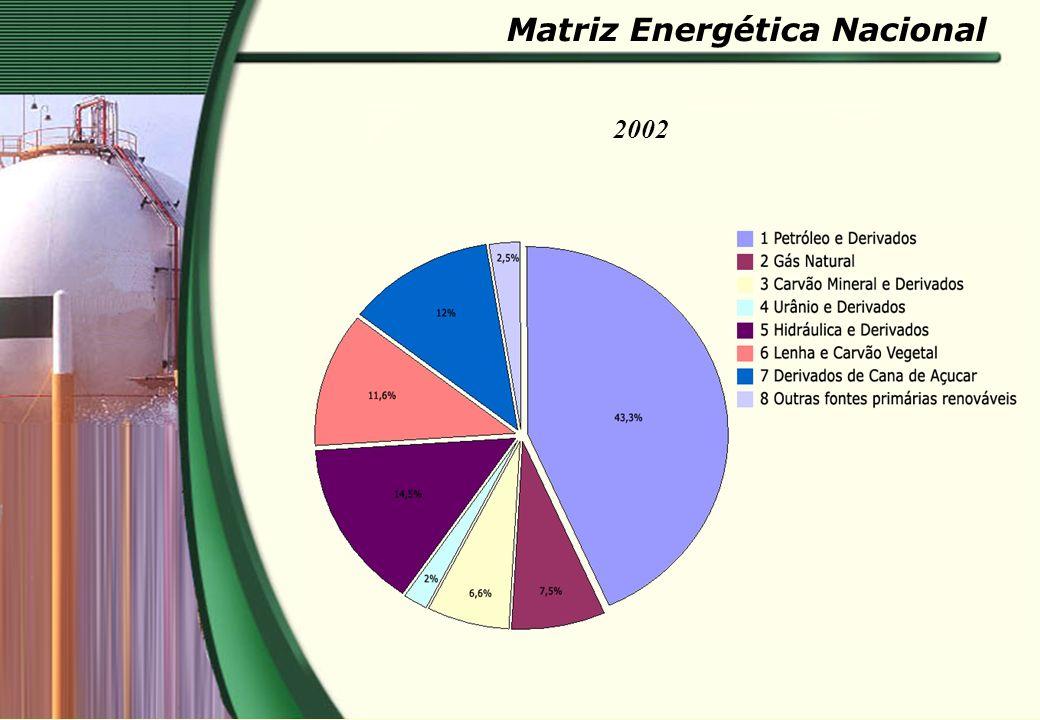 Matriz Energética Nacional 2002