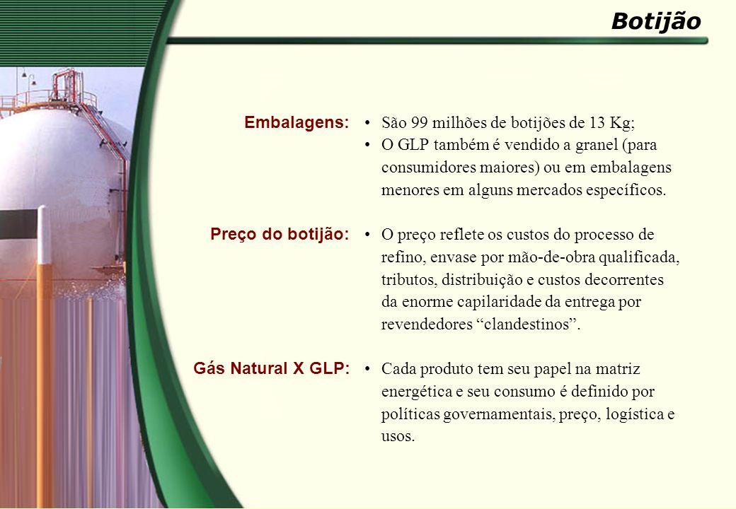Embalagens: Preço do botijão: Gás Natural X GLP: São 99 milhões de botijões de 13 Kg; O GLP também é vendido a granel (para consumidores maiores) ou e
