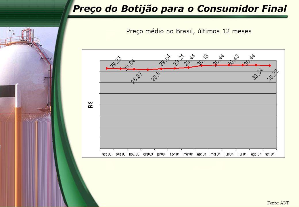 Preço do Botijão para o Consumidor Final Preço médio no Brasil, últimos 12 meses Fonte: ANP