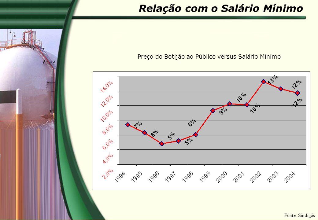 Relação com o Salário Mínimo Preço do Botijão ao Público versus Salário Mínimo Fonte: Sindigás