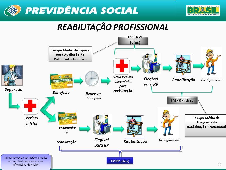 11 Desligamento Reabilitação Nova Perícia encaminha para reabilitação Elegível para RP Segurado Perícia Inicial Reabilitação Tempo em benefício Benefí