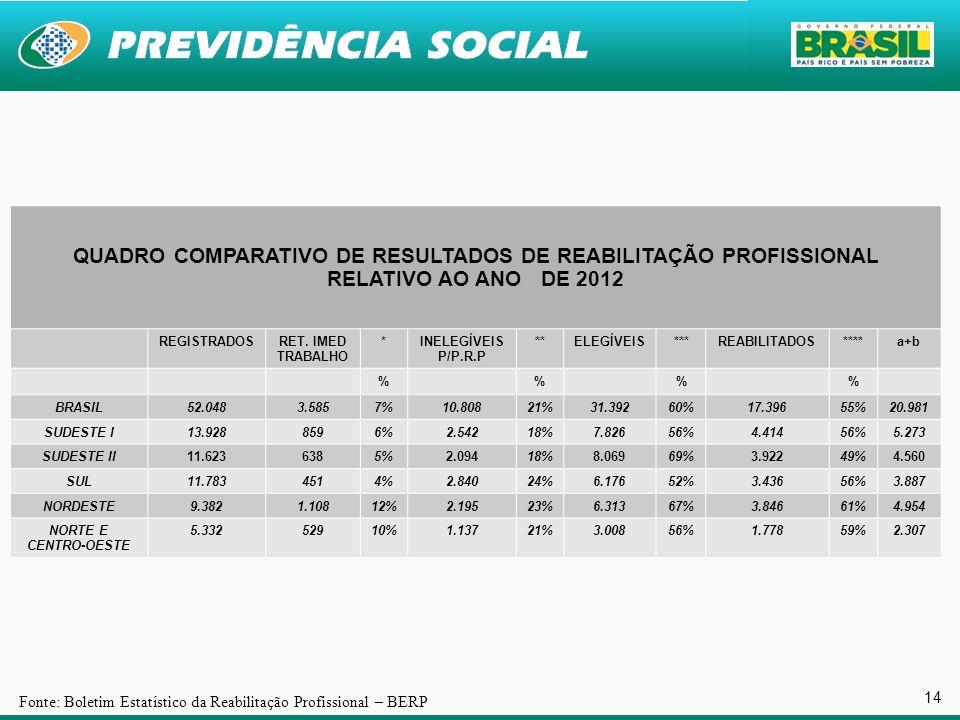 14 Fonte: Boletim Estatístico da Reabilitação Profissional – BERP QUADRO COMPARATIVO DE RESULTADOS DE REABILITAÇÃO PROFISSIONAL RELATIVO AO ANO DE 201