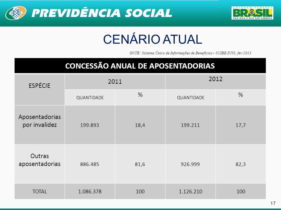 17 CENÁRIO ATUAL CONCESSÃO ANUAL DE APOSENTADORIAS ESPÉCIE 2011 2012 QUANTIDADE % % Aposentadorias por invalidez 199.89318,4199.21117,7 Outras aposent
