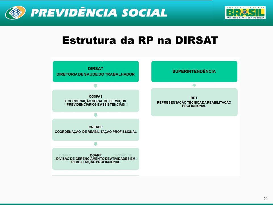 3 Estrutura da RP nas GEX/APS GERÊNCIA EXECUTIVAAGÊNCIA SST SERVIÇO/SEÇÃO DE SAUDE DO TRABALHADOR RT RP RESPONSÁVEL TÉCNICO DA REABILITAÇÃO PROFISSIONAL ERPAPS EQUIPE DA REABILITAÇÃO PROFISSIONAL NAS AGENCIAS DA PREVIDENCIA SOCIAL