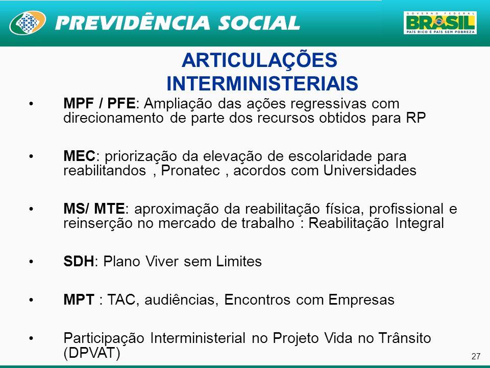 27 ARTICULAÇÕES INTERMINISTERIAIS MPF / PFE: Ampliação das ações regressivas com direcionamento de parte dos recursos obtidos para RP MEC: priorização