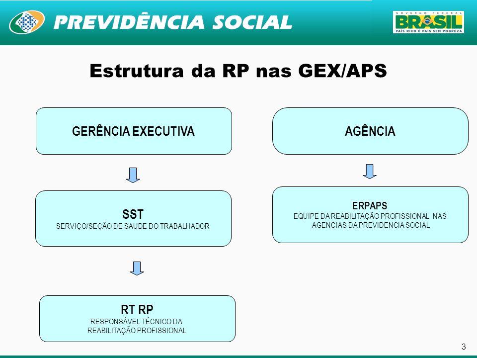 3 Estrutura da RP nas GEX/APS GERÊNCIA EXECUTIVAAGÊNCIA SST SERVIÇO/SEÇÃO DE SAUDE DO TRABALHADOR RT RP RESPONSÁVEL TÉCNICO DA REABILITAÇÃO PROFISSION