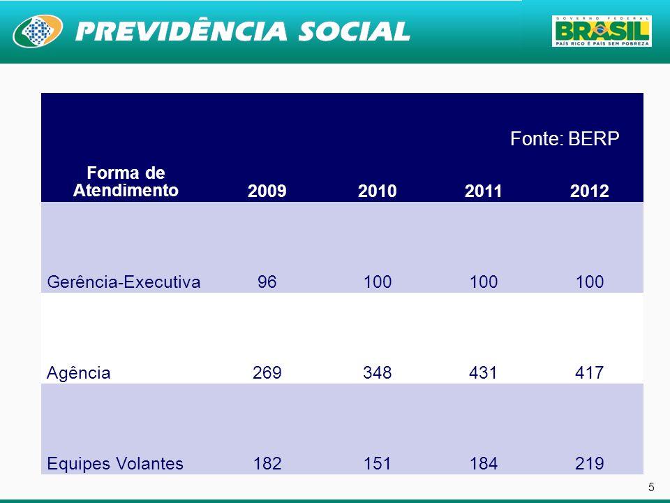 5 Fonte: Boletim Estatístico da Reabilitação Profissional – BERP/ 2009 BERP/2010 BERP/2011 Forma de Atendimento2009201020112012 Gerência-Executiva9610