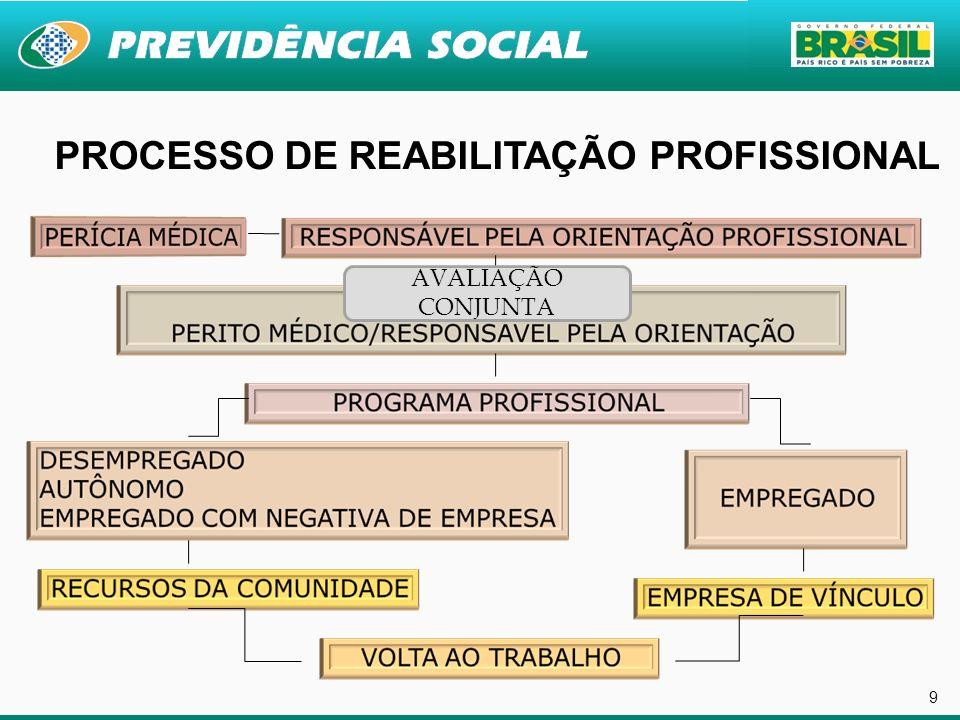 9 PROCESSO DE REABILITAÇÃO PROFISSIONAL AVALIAÇÃO CONJUNTA
