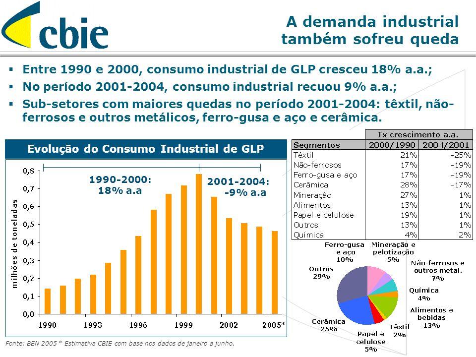 10 A demanda industrial também sofreu queda Evolução do Consumo Industrial de GLP Entre 1990 e 2000, consumo industrial de GLP cresceu 18% a.a.; No pe