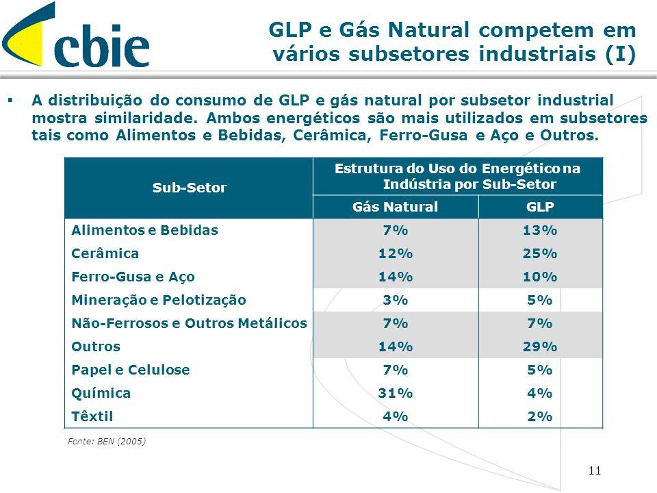 11 GLP e Gás Natural competem em vários subsetores industriais (I) A distribuição do consumo de GLP e gás natural por subsetor industrial mostra simil