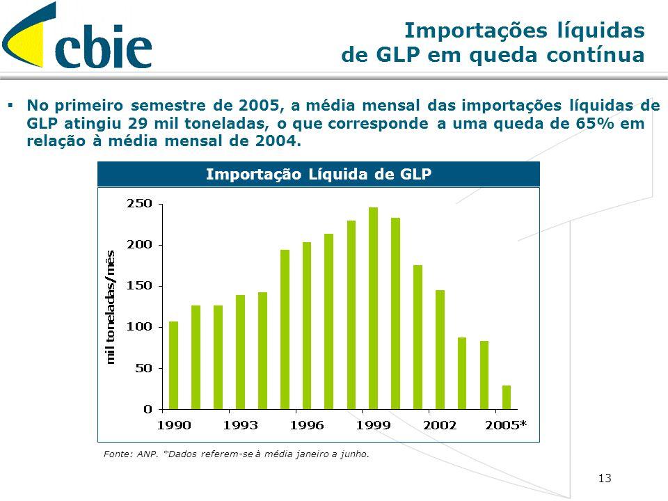 13 Importações líquidas de GLP em queda contínua Importação Líquida de GLP Fonte: ANP. *Dados referem-se à média janeiro a junho. No primeiro semestre