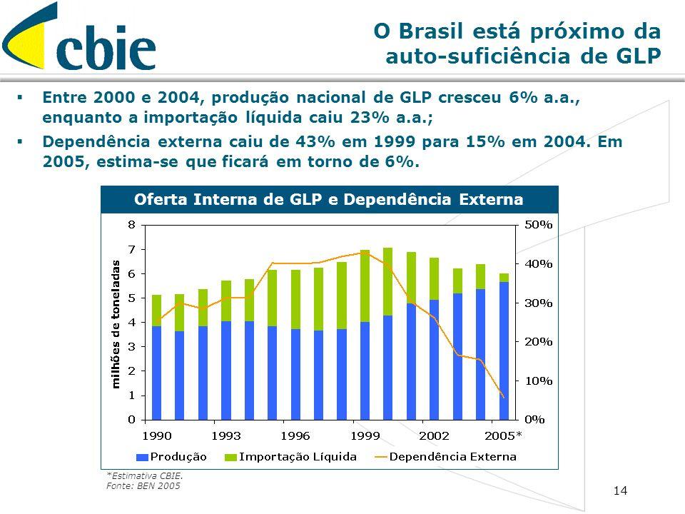 14 O Brasil está próximo da auto-suficiência de GLP Entre 2000 e 2004, produção nacional de GLP cresceu 6% a.a., enquanto a importação líquida caiu 23