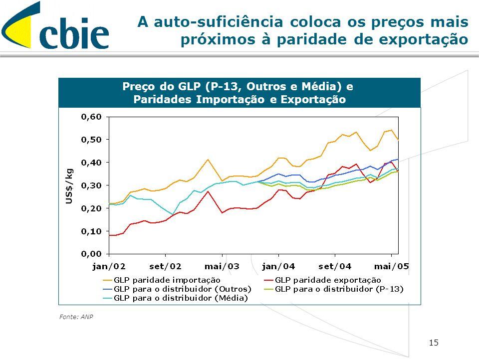 15 A auto-suficiência coloca os preços mais próximos à paridade de exportação Preço do GLP (P-13, Outros e Média) e Paridades Importação e Exportação