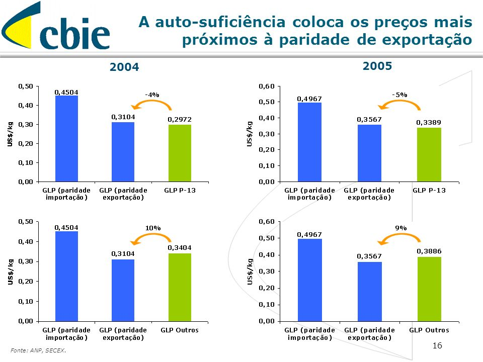16 2004 2005 Fonte: ANP, SECEX. A auto-suficiência coloca os preços mais próximos à paridade de exportação