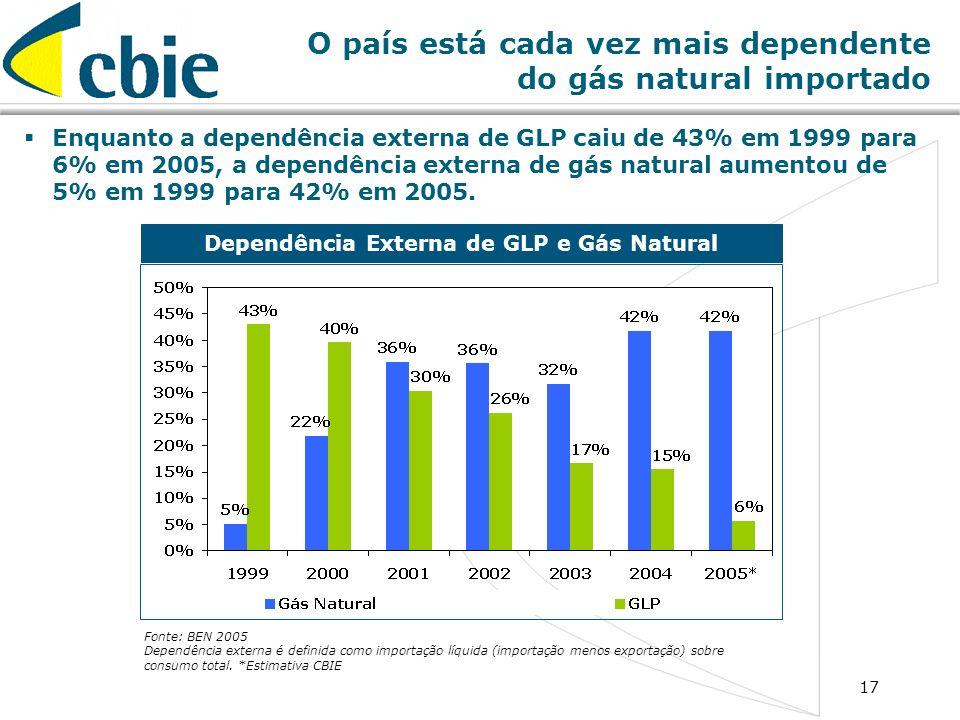 17 O país está cada vez mais dependente do gás natural importado Enquanto a dependência externa de GLP caiu de 43% em 1999 para 6% em 2005, a dependên