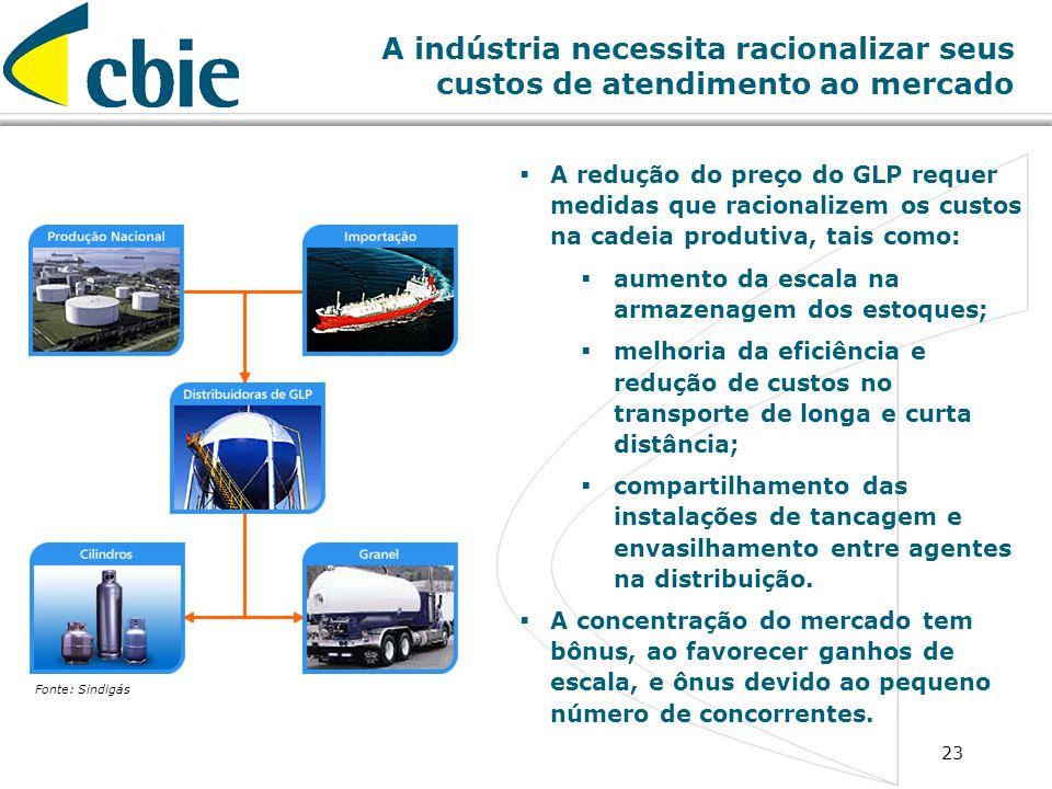 23 A indústria necessita racionalizar seus custos de atendimento ao mercado A redução do preço do GLP requer medidas que racionalizem os custos na cad