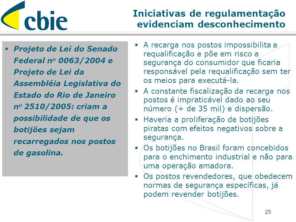 25 Iniciativas de regulamentação evidenciam desconhecimento Projeto de Lei do Senado Federal n o 0063/2004 e Projeto de Lei da Assembléia Legislativa