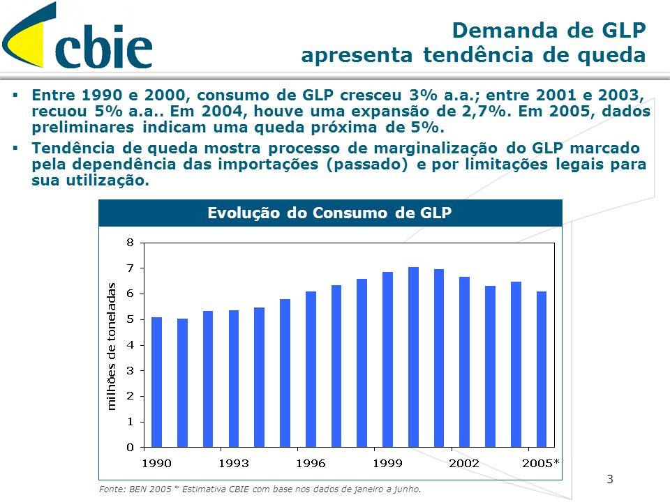 3 Demanda de GLP apresenta tendência de queda Evolução do Consumo de GLP Fonte: BEN 2005 * Estimativa CBIE com base nos dados de janeiro a junho. Entr
