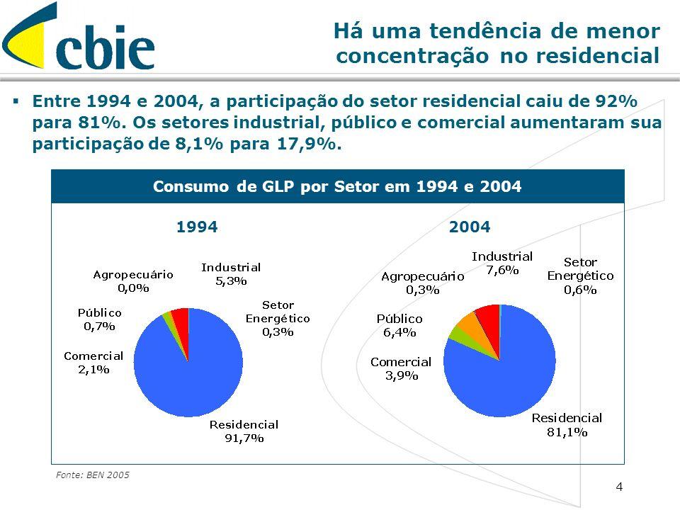4 Consumo de GLP por Setor em 1994 e 2004 Fonte: BEN 2005 Há uma tendência de menor concentração no residencial 20041994 Entre 1994 e 2004, a particip