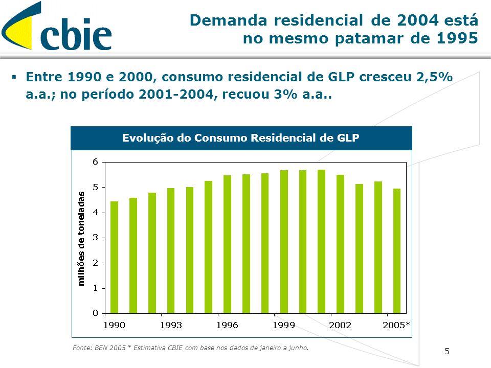 5 Demanda residencial de 2004 está no mesmo patamar de 1995 Entre 1990 e 2000, consumo residencial de GLP cresceu 2,5% a.a.; no período 2001-2004, rec
