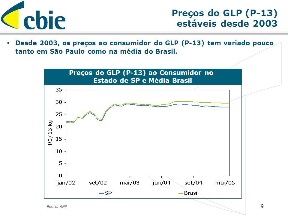 9 Preços do GLP (P-13) ao Consumidor no Estado de SP e Média Brasil Fonte: ANP Preços do GLP (P-13) estáveis desde 2003 Desde 2003, os preços ao consu