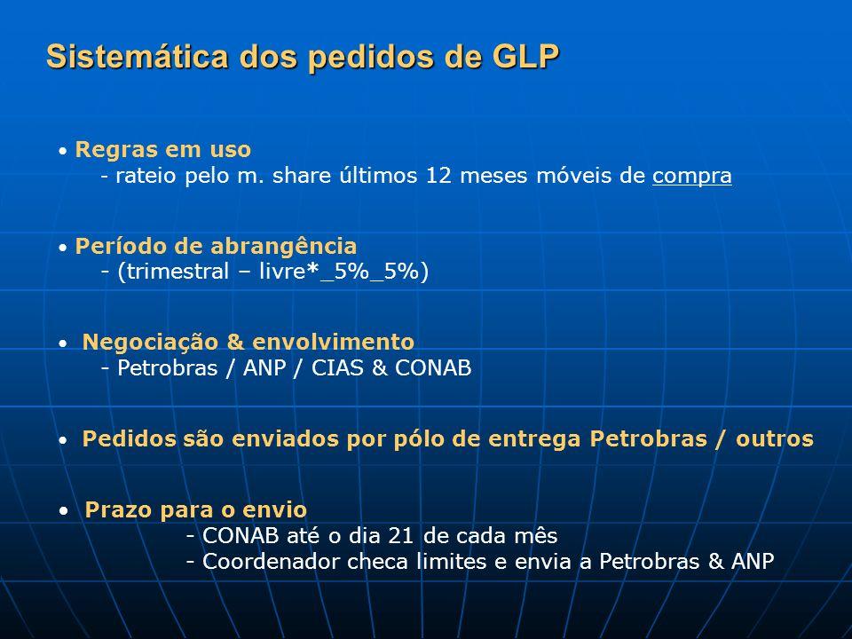 Sistemática dos pedidos de GLP Regras em uso - rateio pelo m. share últimos 12 meses móveis de compra Período de abrangência - (trimestral – livre*_5%