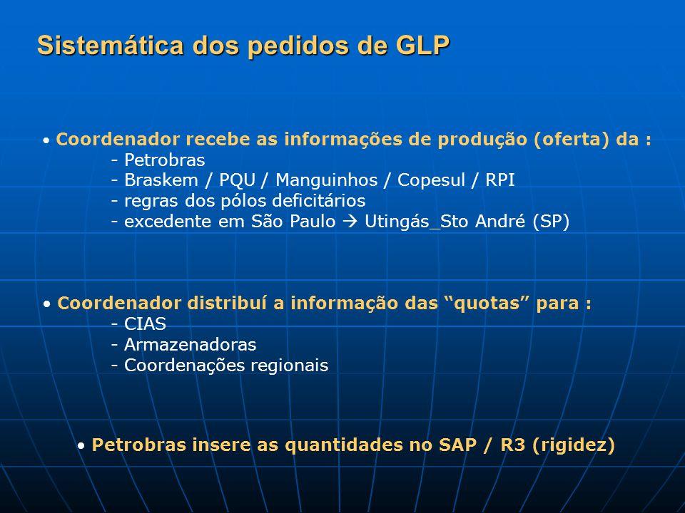 Sistemática dos pedidos de GLP Coordenador recebe as informações de produção (oferta) da : - Petrobras - Braskem / PQU / Manguinhos / Copesul / RPI -
