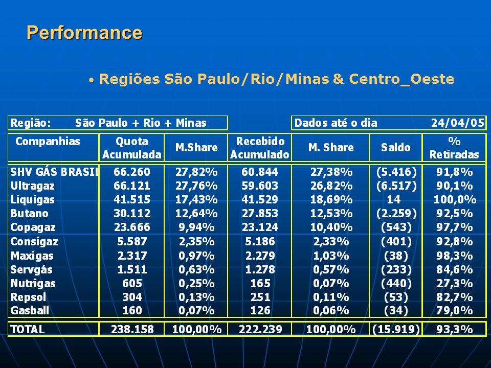 Performance Regiões São Paulo/Rio/Minas & Centro_Oeste