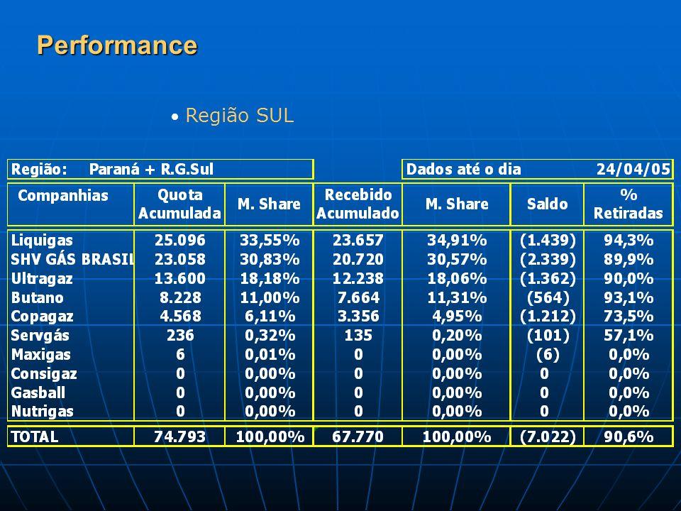 Performance Região SUL