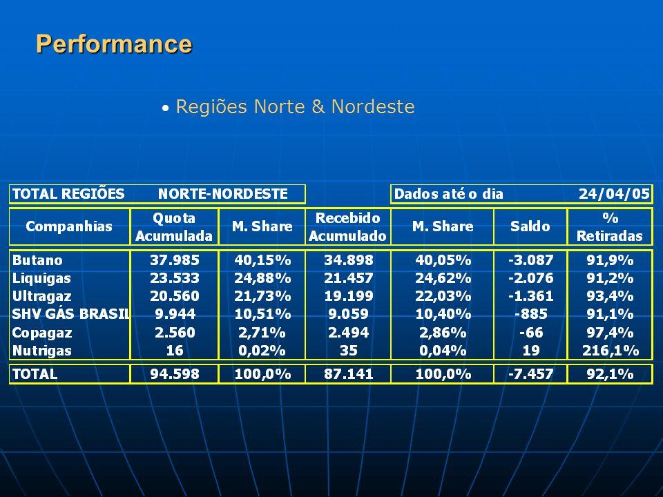 Performance Regiões Norte & Nordeste