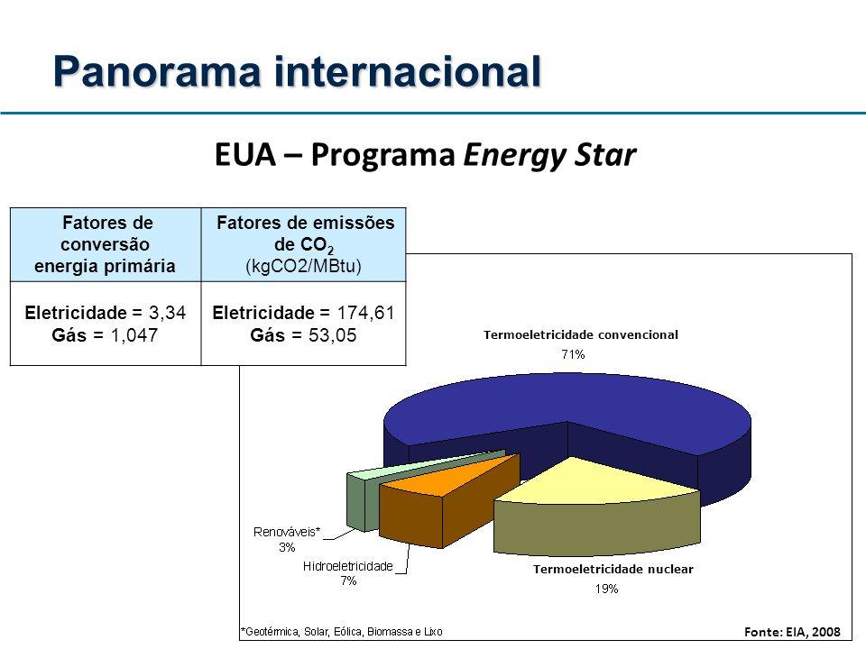 EUA – Programa Energy Star Termoeletricidade convencional Termoeletricidade nuclear Fatores de conversão energia primária Fatores de emissões de CO 2