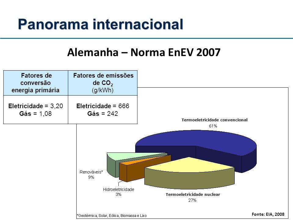 Termoeletricidade convencional Termoeletricidade nuclear Panorama internacional Alemanha – Norma EnEV 2007 Fatores de conversão energia primária Fator