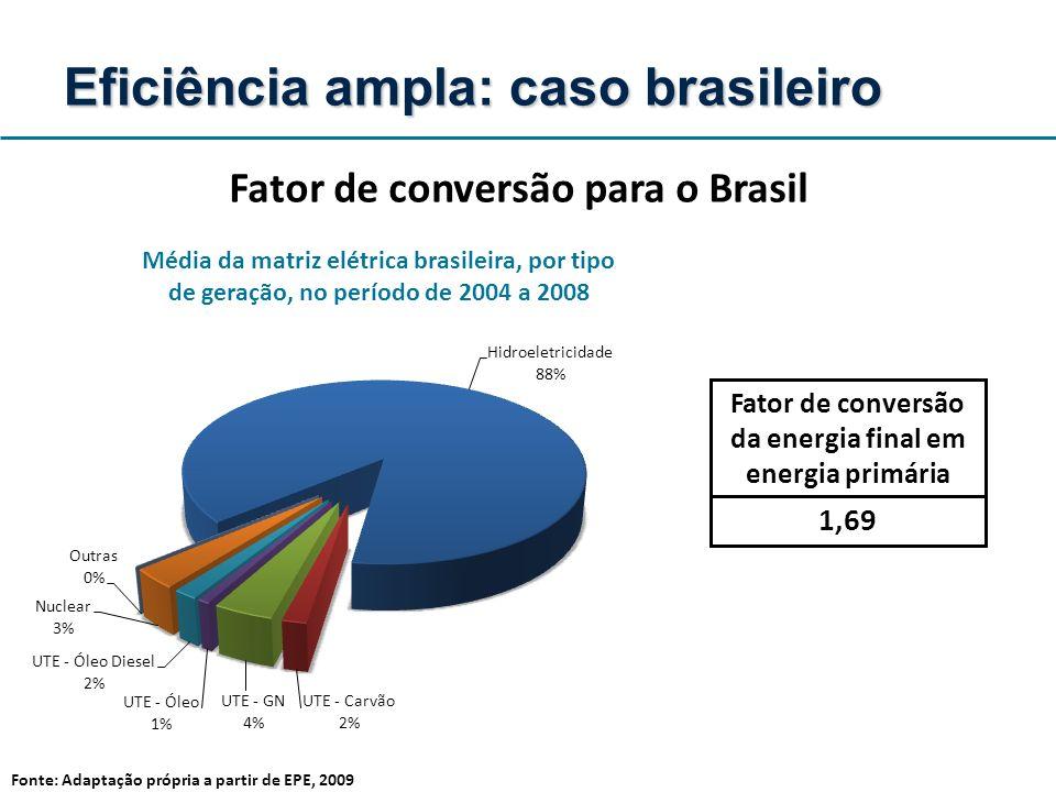 Média da matriz elétrica brasileira, por tipo de geração, no período de 2004 a 2008 Fator de conversão da energia final em energia primária 1,69 Fonte