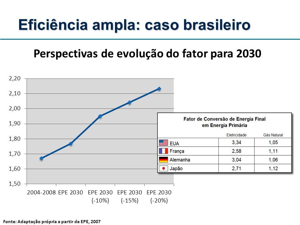 Fonte: Adaptação própria a partir de EPE, 2007 Eficiência ampla: caso brasileiro Perspectivas de evolução do fator para 2030