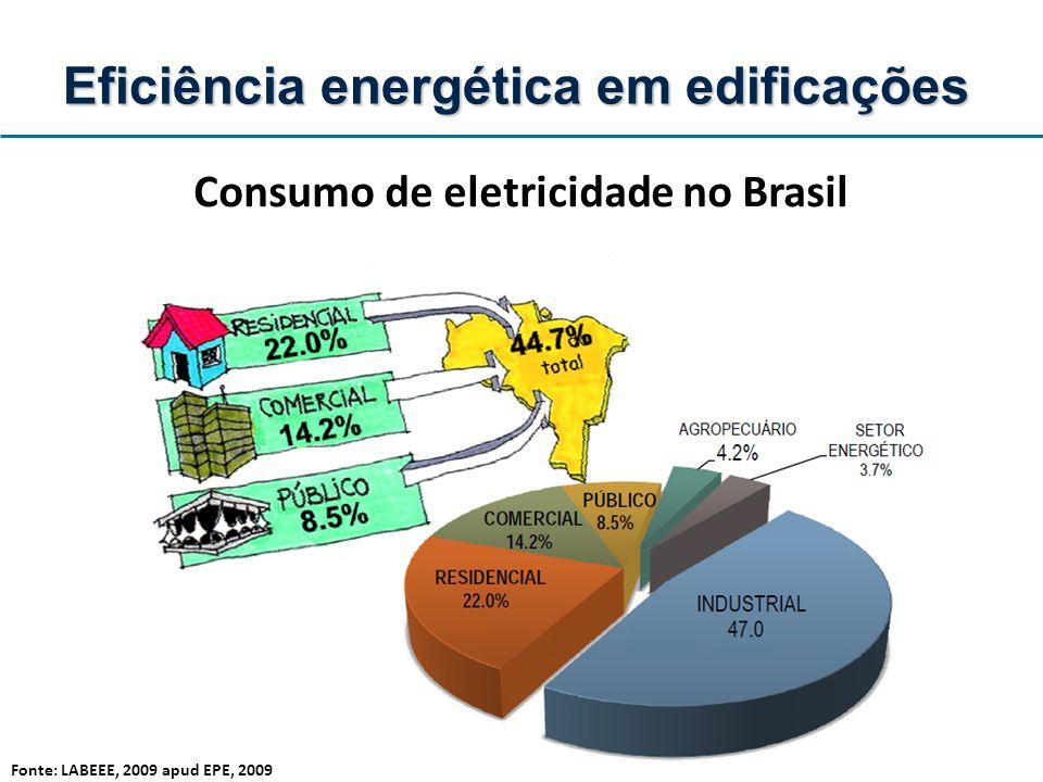 Apresentação Panorama internacional Eficiência ampla: caso brasileiro Emissões de CO2: caso brasileiro Eficiência energética em edificações