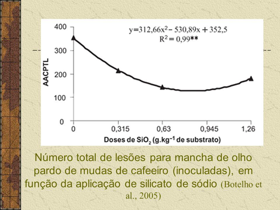Número total de lesões para mancha de olho pardo de mudas de cafeeiro (inoculadas), em função da aplicação de silicato de sódio (Botelho et al., 2005)