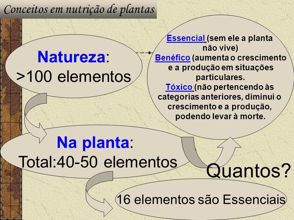 Natureza: >100 elementos Na planta: Total:40-50 elementos 16 elementos são Essenciais Essencial (sem ele a planta não vive) Benéfico (aumenta o cresci