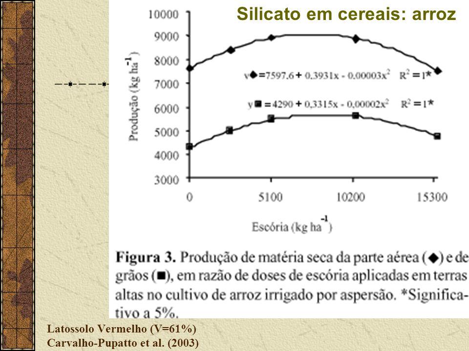 Latossolo Vermelho (V=61%) Carvalho-Pupatto et al. (2003) Silicato em cereais: arroz
